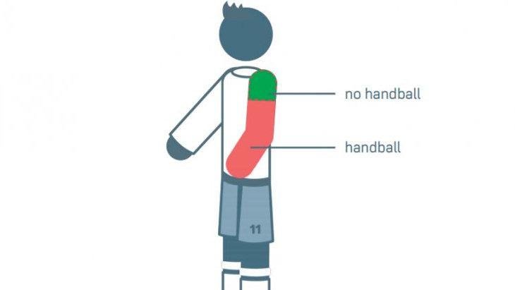 IFAB внес поправки в правила офсайда и игры рукой